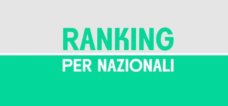 Il nuovo ranking per nazionali dopo la Nations League